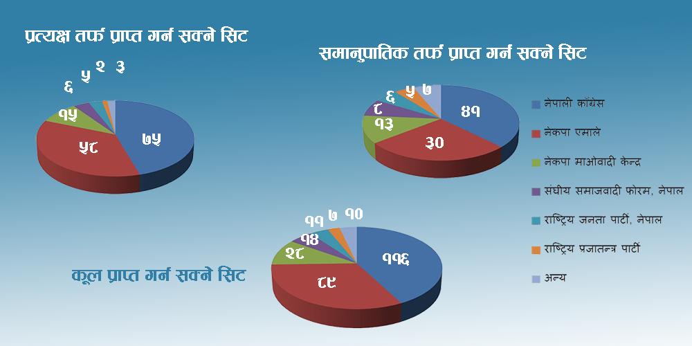 चुनावी सर्वेक्षण : काँग्रेस ठूलो पार्टी बन्ने, कुन दलको स्थिती कस्तो ?